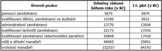 Průměrná výše odměn a 13. platů podle úrovně pozice