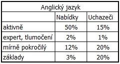 Srovnání jazykové vybavenosti uchazečů a požadavků zaměstnavatelů