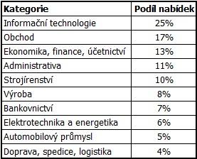 Podíl nabídek v jednotlivých pracovních kategoriích (2011)