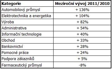 Meziroční vývoj počtu nabídek ve vybraných kategoriích
