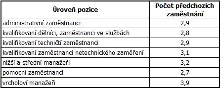 Počet vystřídaných zaměstnání podle úrovně pozic