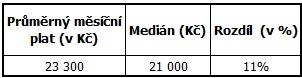 Rozdíl mezi průměrným měsíčním platem a mediánem