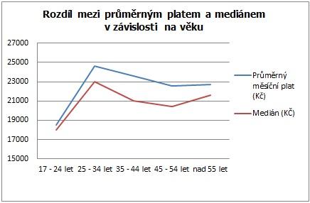Rozdíl mezi průměrným měsíčním platem a mediánem podle věku