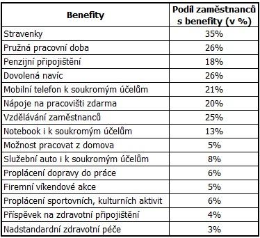 Podíl lidí s jednotlivými benefity