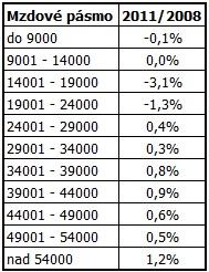 Změna podílu lidí podle jednotlivých platových pásem