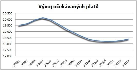 Graf: Vývoj průměrných očekávaných platů