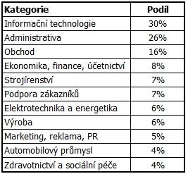 Podíl nabídek práce vhodných pro absolventy VŠ II. stupně podle jednotlivých kategorií