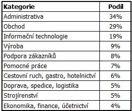 Podíl nabídek práce vhodných pro absolventy SŠ s maturitou podle jednotlivých kategorií