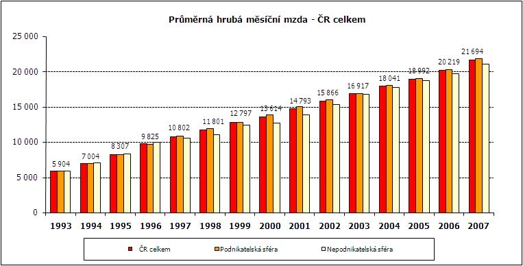 tabulka - průměrná hrubá měsíční mzda v ČR